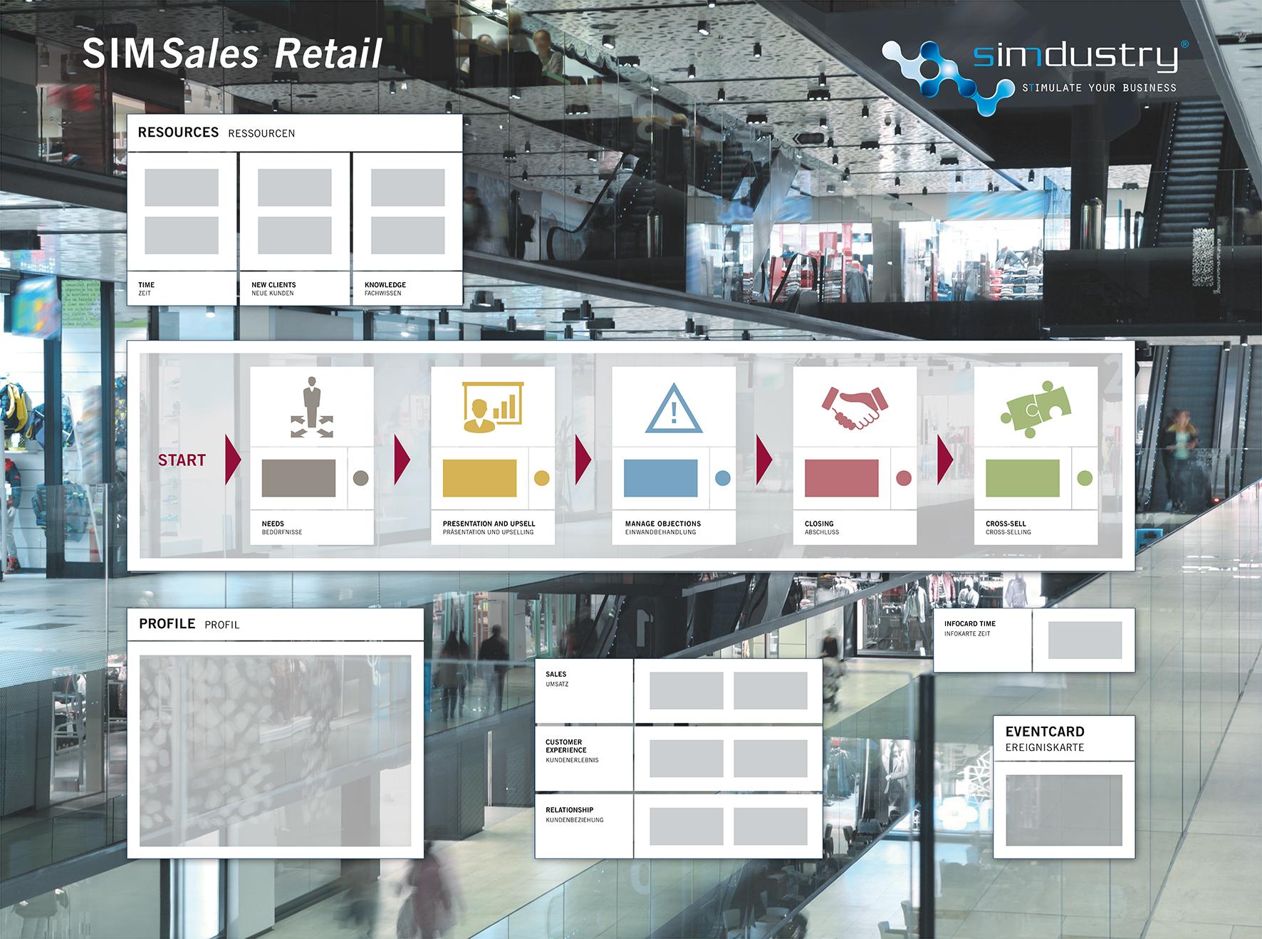 SIMSales-Retail Boardansicht