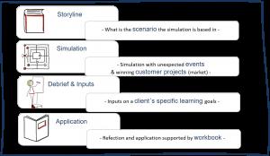 Simulation-based trainings: Process (© Images: Manuela Kordel ROCKETPICS.net)